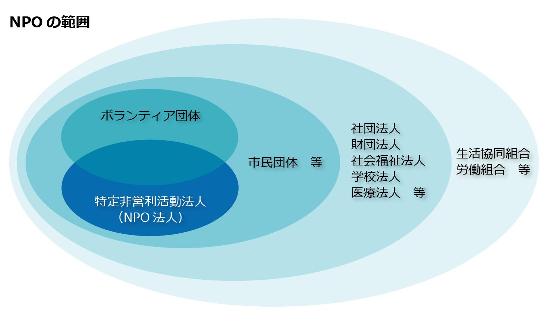 説明図:NPO法人(特定非営利活動法人)の範囲